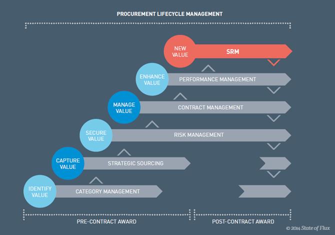 a framework for supplier relationship management srm