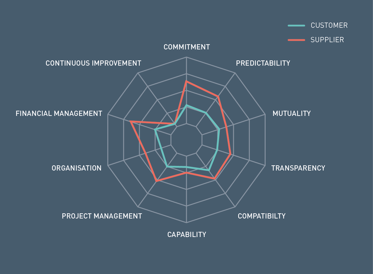 state of flux  supplier management consulting solutions