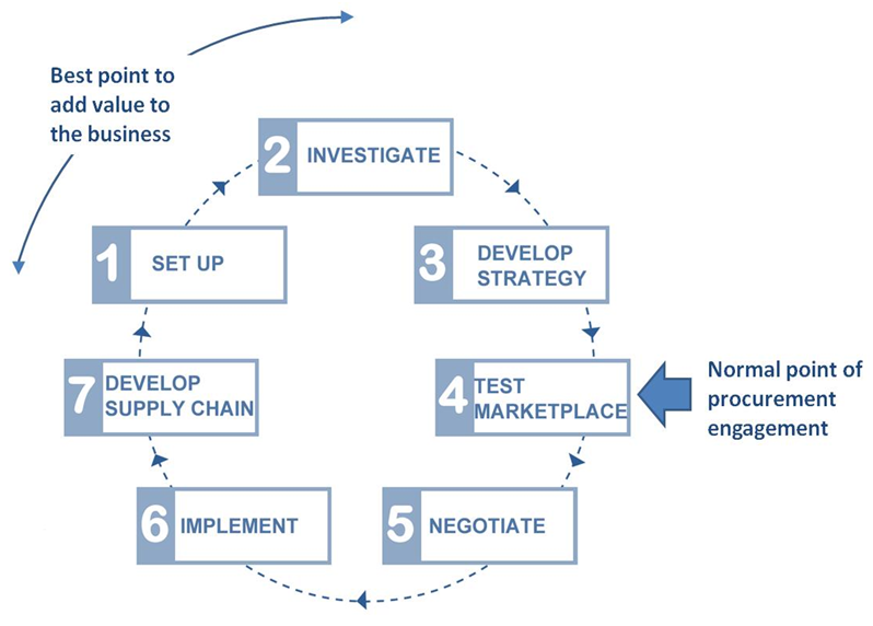 ... sourcing process (note - the RFP is usually produced during step 4