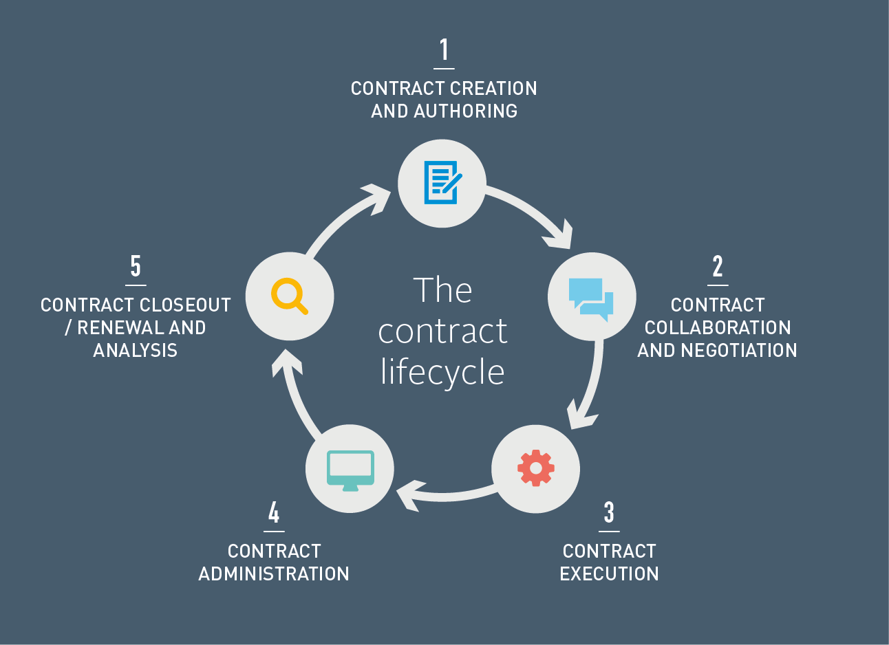 State Of Flux: Contract Lifecycle Management Consultancy | State ...