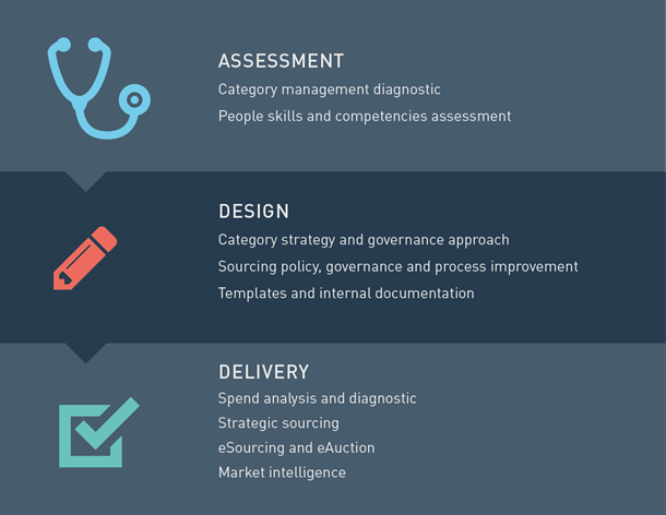 Our category management and strategic sourcing consulting solutions