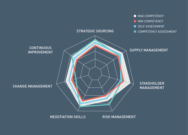 State of flux strategic sourcing consulting state of flux for Procurement category strategy template