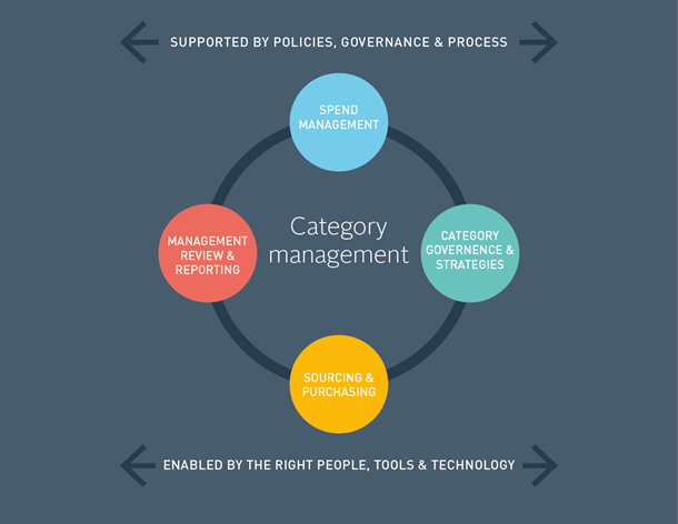 procurement category strategy template - state of flux strategic sourcing consulting state of flux